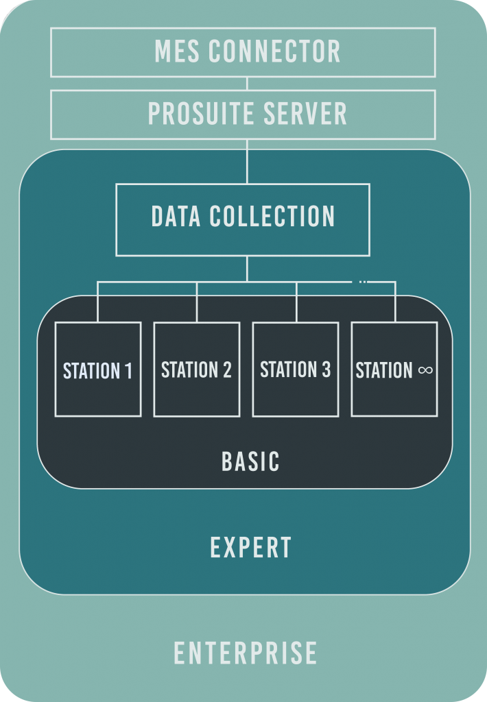 ProSuite Solutions
